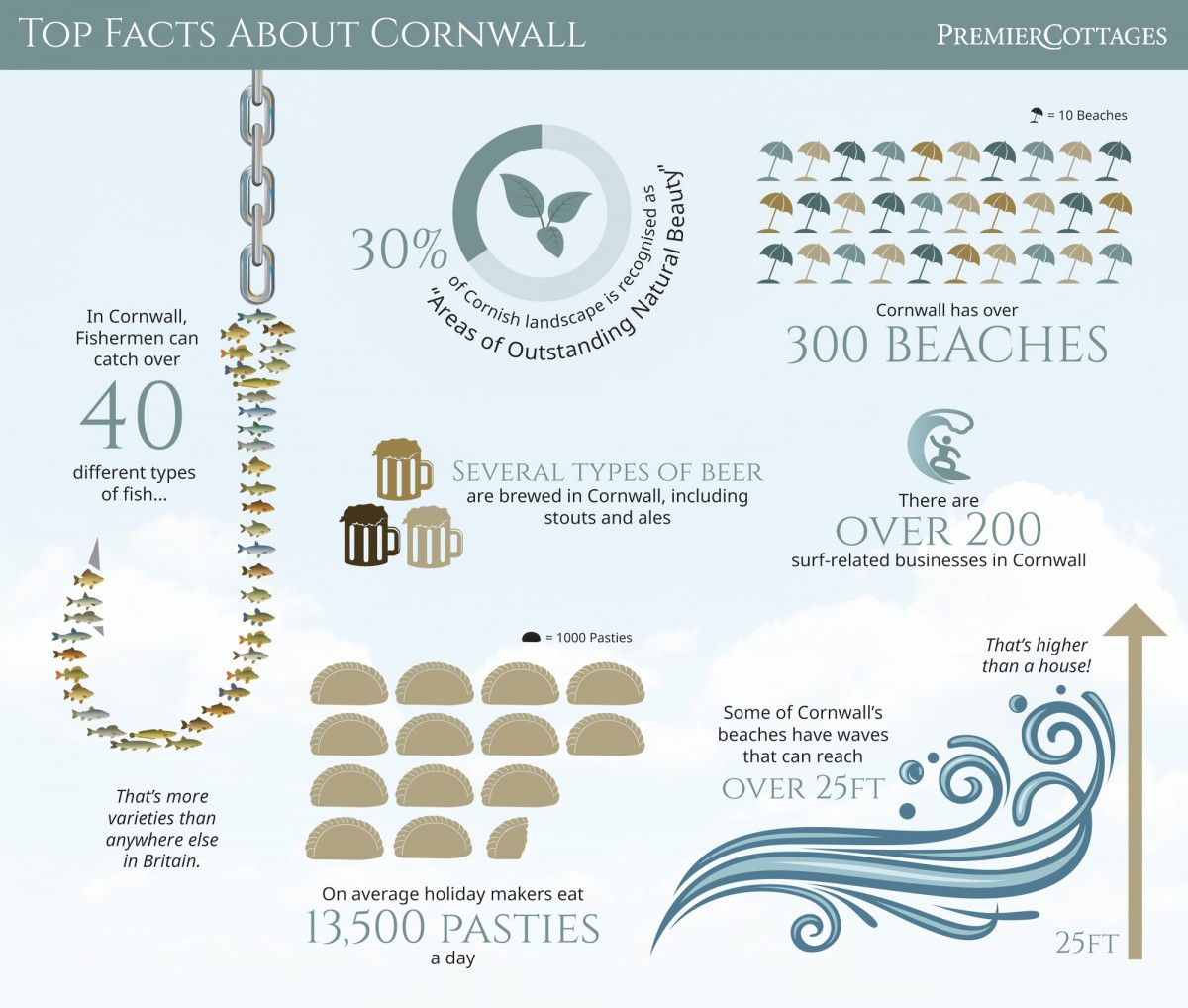 Leaflet on top facts about Cornwall